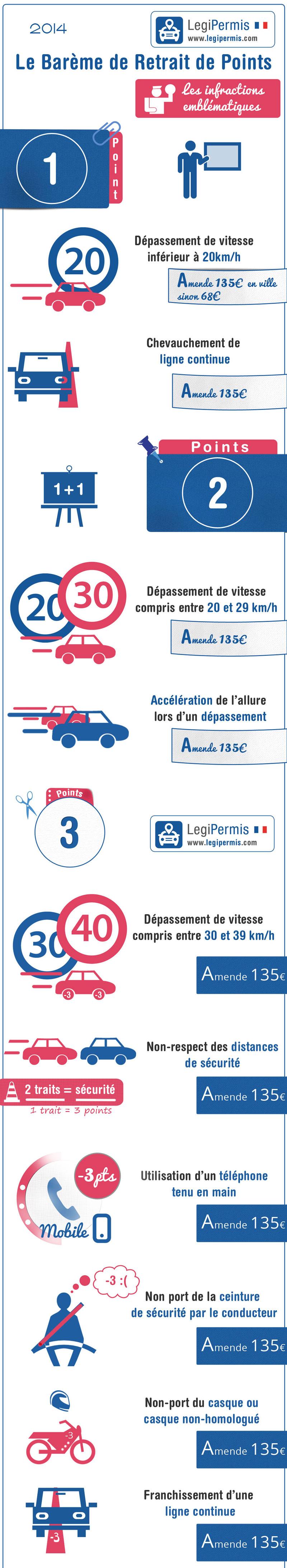 gratuit code de la route